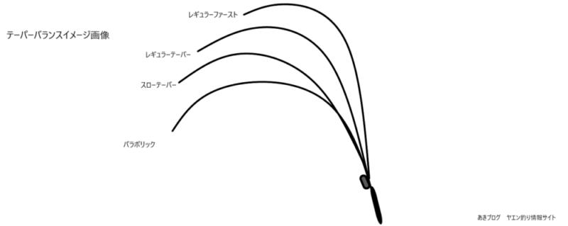 各種ロッドのテーパーバランスを解説