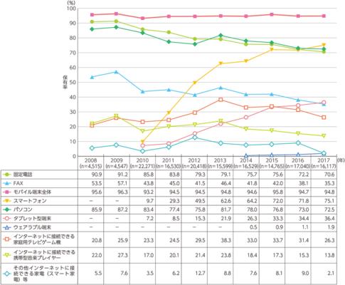 総務省データで2008年~2017年のスマートフォン普及率グラフ