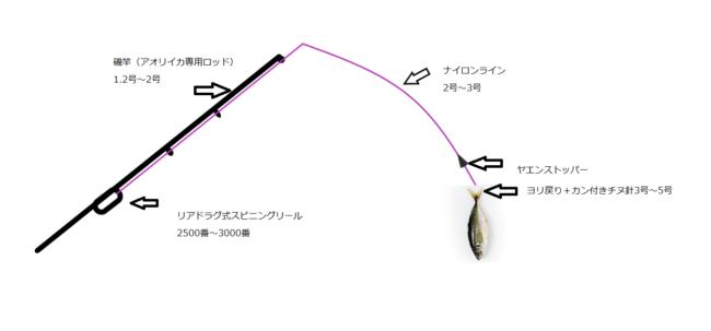 ヤエン釣りに必要な道具【竿 リール 糸 (ライン) 竿受け】