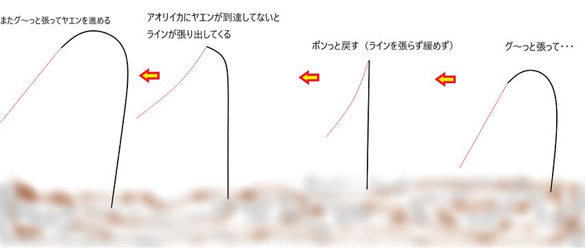 ヤエンストッパーを装着したヤエンの進め方は竿をこのように操作する
