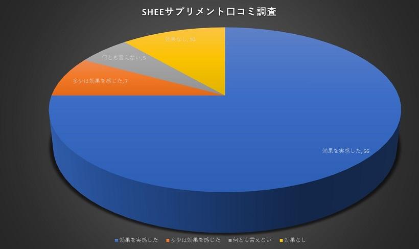 SHEEサプリメント口コミ調査グラフ