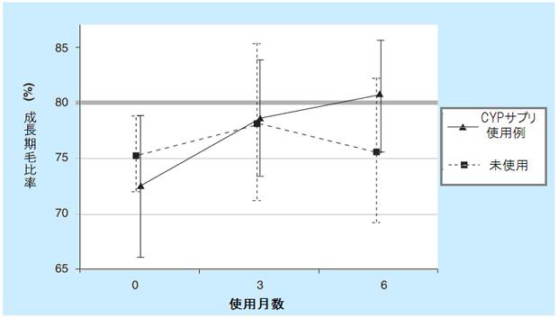 CYPサプリメントで成長期毛の比率が向上した比較グラフ