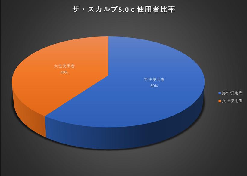 ザ・スカルプ5.0c使用者比率のグラフ