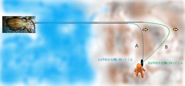 シマノ ボーダレスの口コミ評価とインプレ【ヤエンロッド】