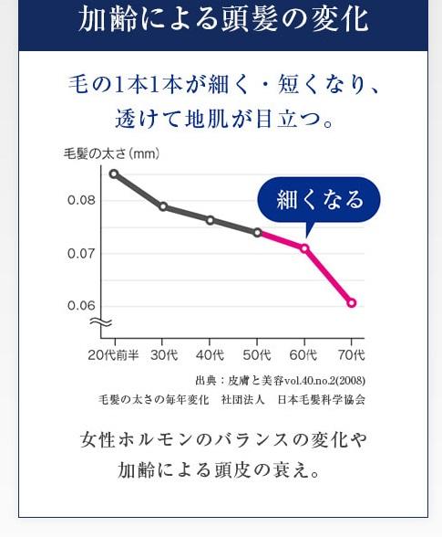 女性の加齢による頭髪の変化グラフ