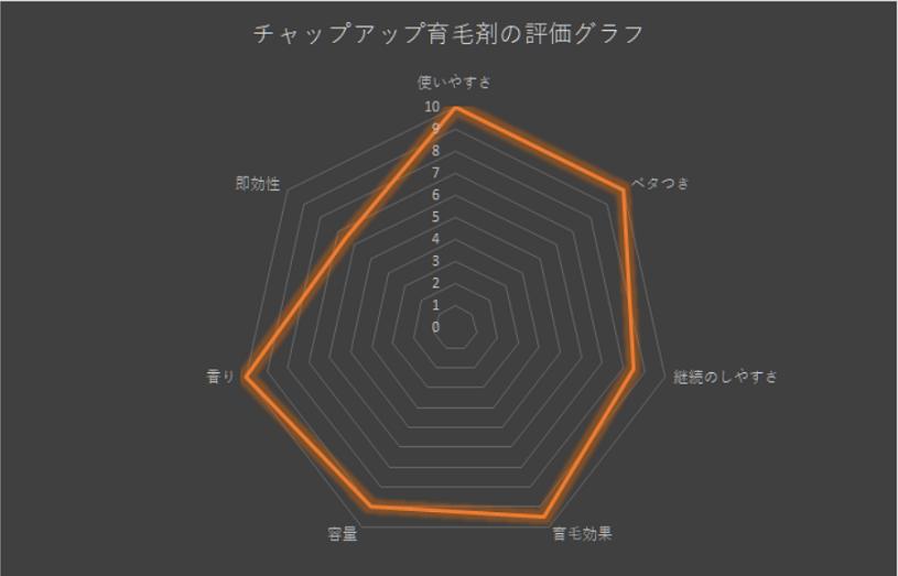 チャップアップ育毛剤の定量評価したグラフ