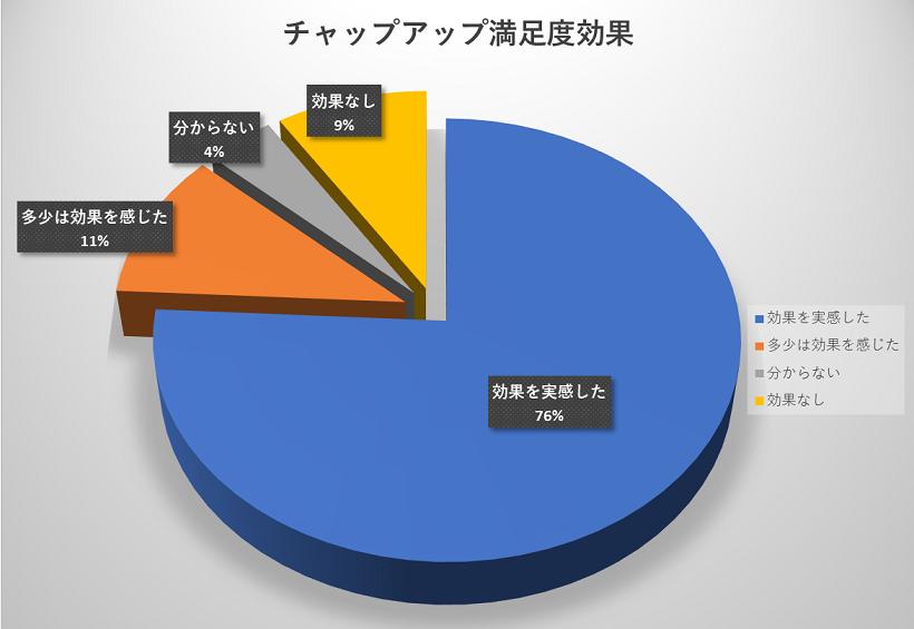 チャップアップの120人の満足度グラフ