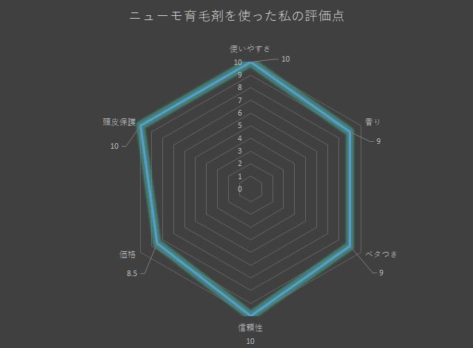 私が使ってみて感じたニューモの評価グラフ