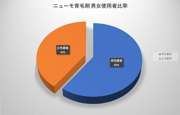 ニューモ育毛剤 男女使用者比率 2021年2月現在の推計(通販通信ECMO社)