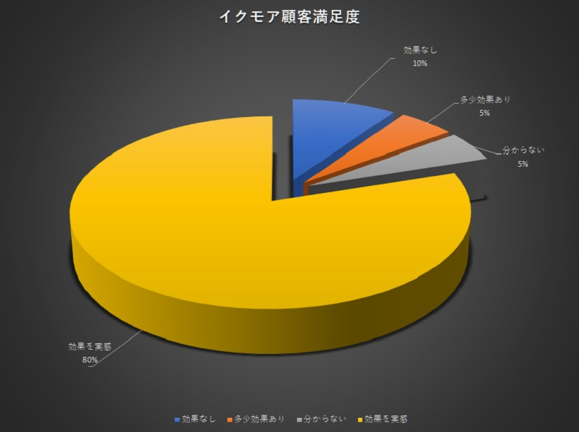イクモアの口コミ満足度のグラフ