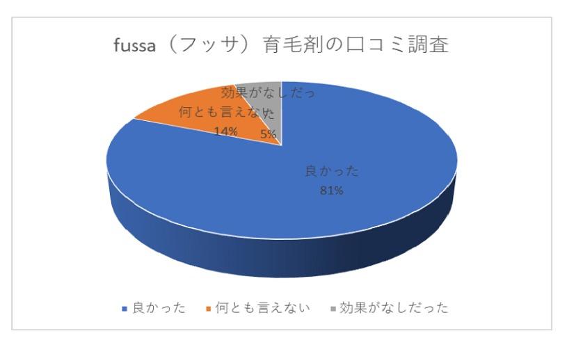 fussa(フッサ)育毛剤の口コミ統計